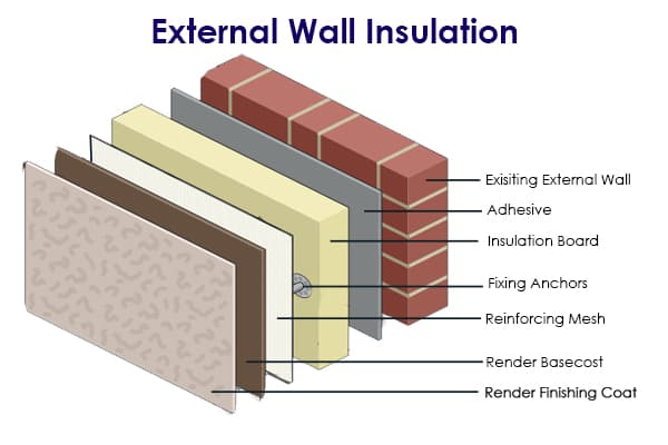 5 External Wall Insulation Specialist Glasgow Amp Lanarkshire